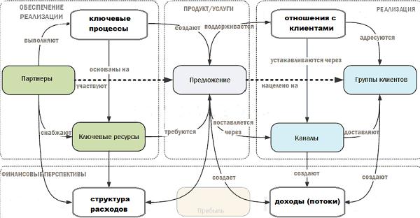 Пример описания бизнес идеи бизнес план по швейная