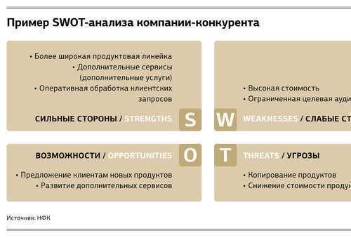 Пример SWOT-анализа  компании-конкурента