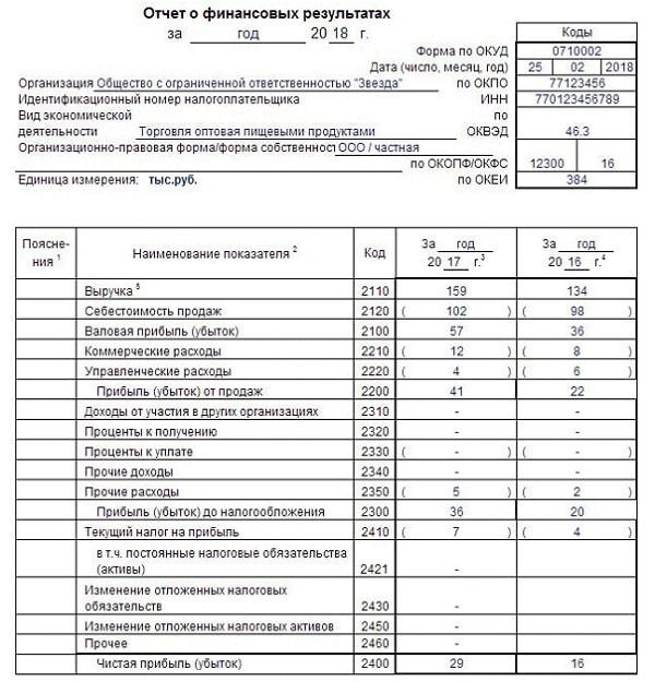 Стр 030 декларации по налогу на прибыль