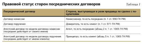 Договор оказания посреднических услуг: образец и типичные ошибки