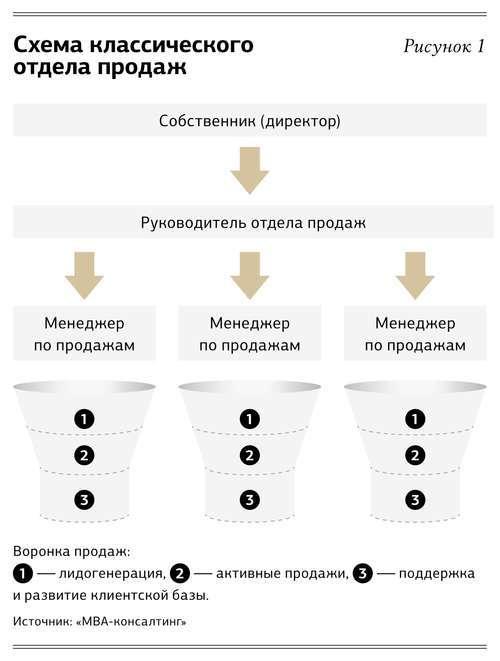 Реструктуризация отдела продаж: эффективный метод увеличения прибыли