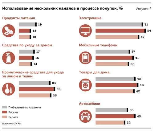 Что поменяется на потребительских рынках в будущем
