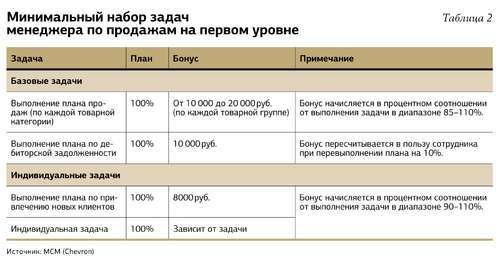 Система оплаты труда на втором