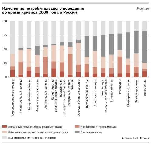 Исследование поведения потребителей в период экономической стагнации