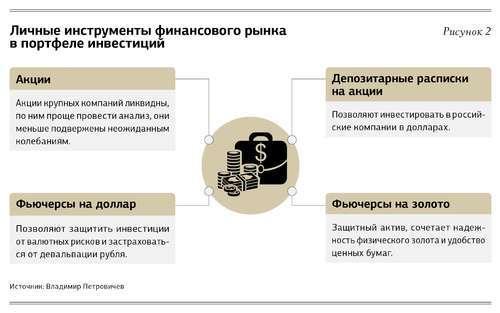 Оптимизация инвестиционного портфеля: 5 важных принципов управления личным капиталом