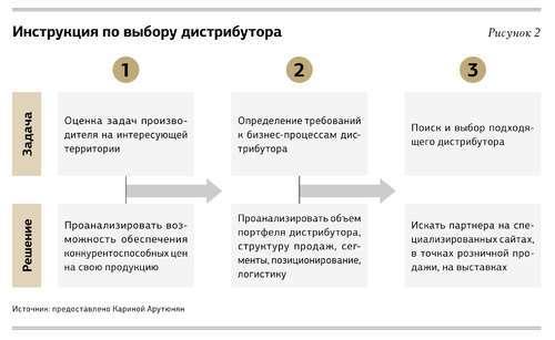 Дистрибуция: 5 эффективных шагов к большим продажам