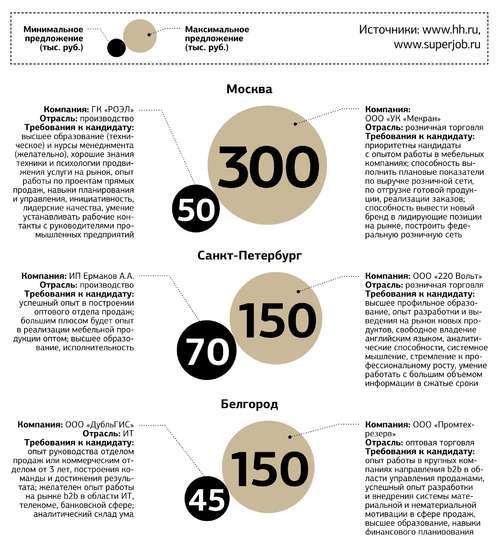 Зарплаты коммерческих директоров и директоров по продажам в декабре 2014 года
