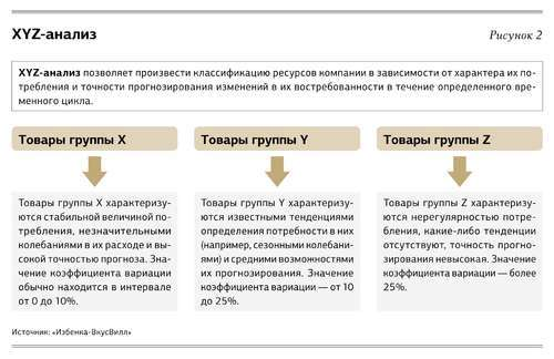 Система закупок на предприятии: как выбрать наилучшую модель