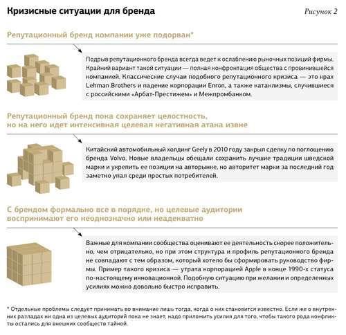Стратегия и тактика антикризисного управления