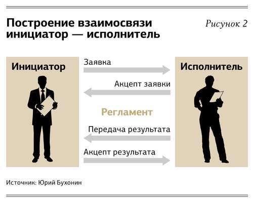 конфликты в компании
