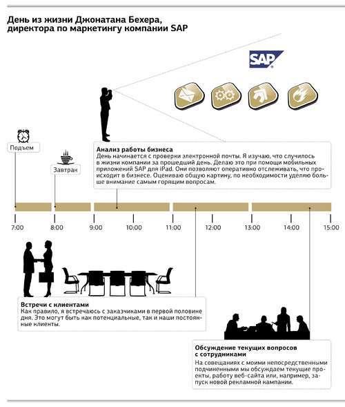История успеха компании SAP: интервью с директором по маркетингу Джонатаном Бехером
