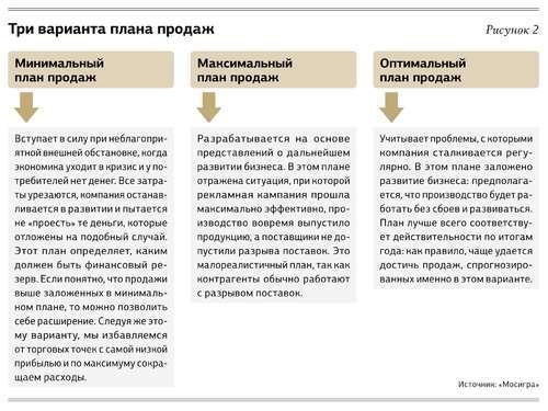 Изменение конъюнктуры рынка: как планировать продажи
