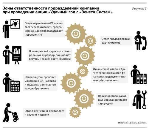 Программы лояльности для клиентов: 4 этапа удачной акции