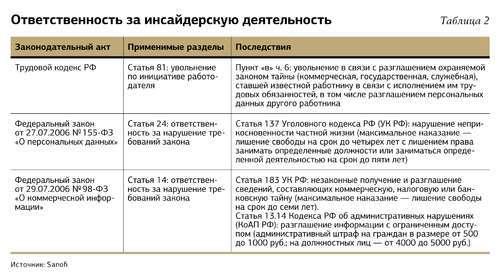 Контроль деятельности подчиненных: 4 шага к разоблачению сотрудника-шпиона