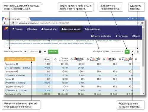Оценка эффективности продвижения: сервис voronka-prodazh.ru в помощь управленцам