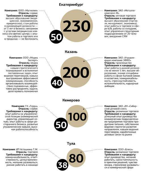 Зарплаты коммерческих директоров и директоров по продажам в сентябре 2014 года