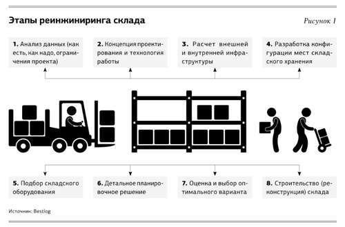 Анализ логистики на предприятии: как выгодно использовать склад