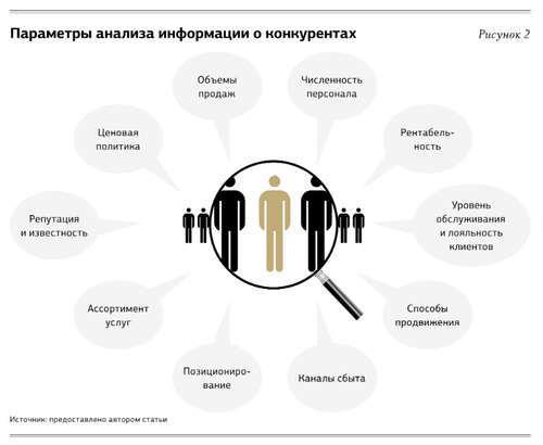 информация о кункурентах
