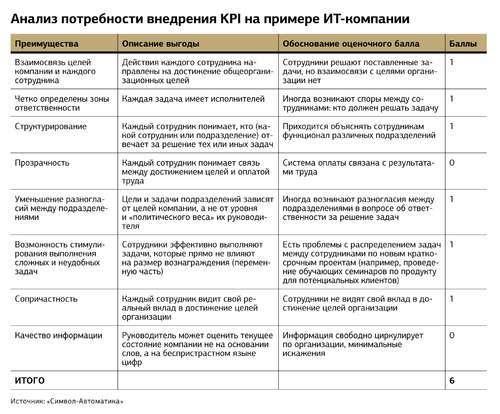 KPI для менеджера по продажам