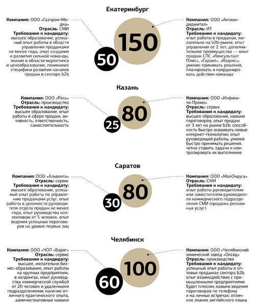 Зарплаты коммерческих директоров и директоров по продажам в октябре 2014 года