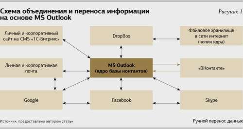 Способы управления информацией: нетворкинг в действии
