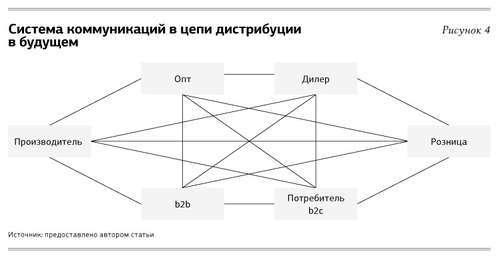 Эффективная система оптовых продаж в регионах