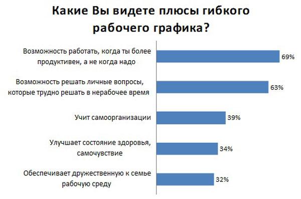 Девушки на работу гибкий график модели работы с общественным мнением в избирательной кампании