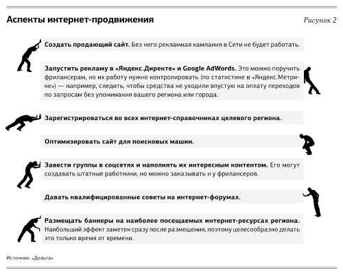 Как делать рекламы в интернете дорвеи на сайт ставок 2-я Боевская улица