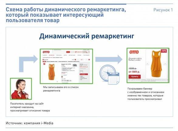 Посредством своего сайта вы можете рекламировать продаваемые вами товары доносить реклама на яндекс.картах