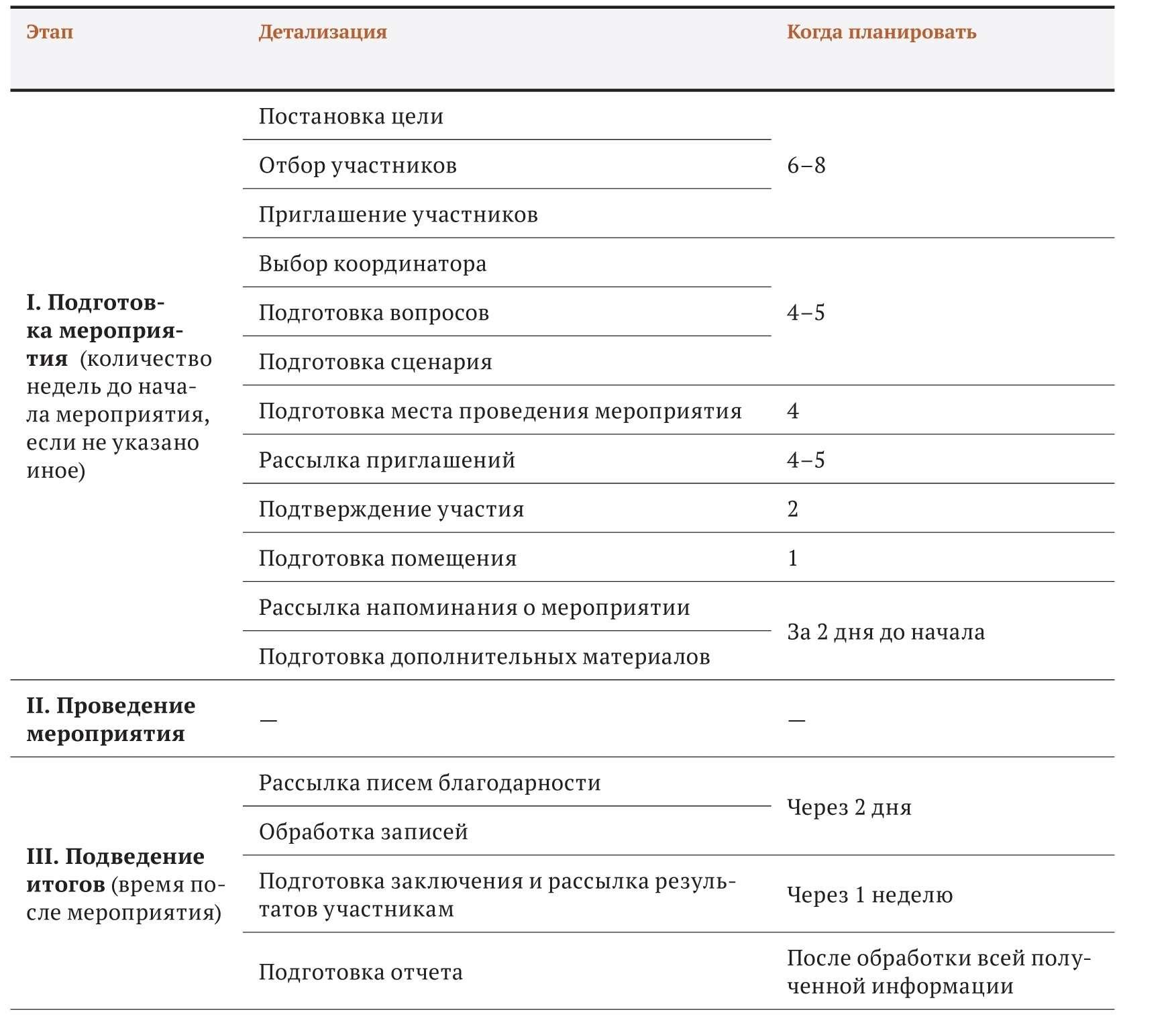 Методы исследования реклама и маркетинг в интернет фокус группа картинки контекстная реклама яндекс