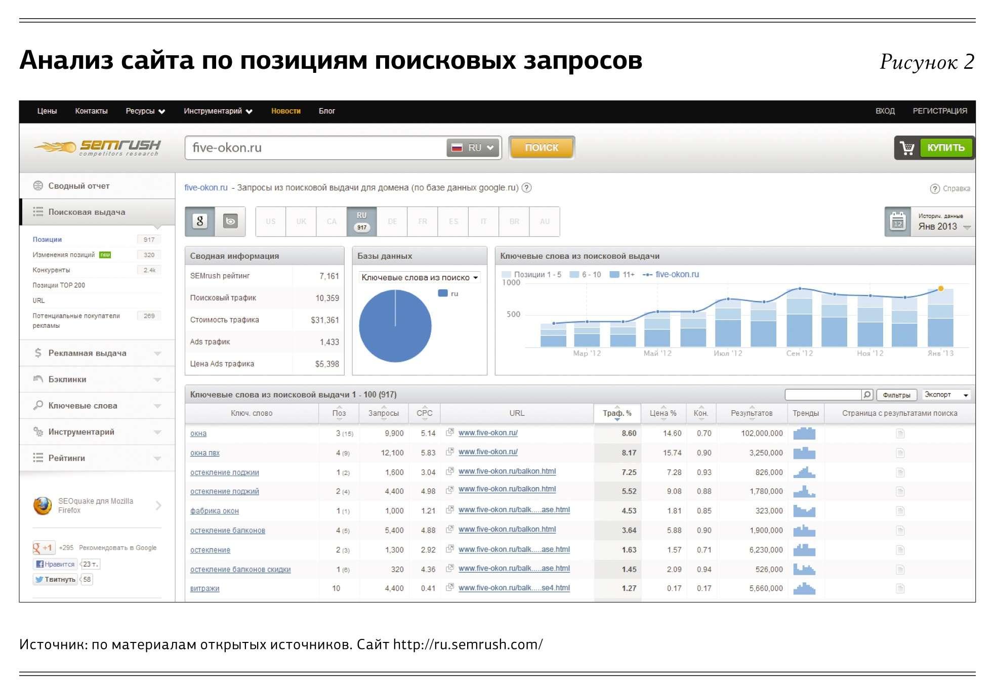 Профессиональные seo оптимизаторы выполнят свою работу нужно понимать раскрутка сайтов продвижение сайта с помощью allsubmitter