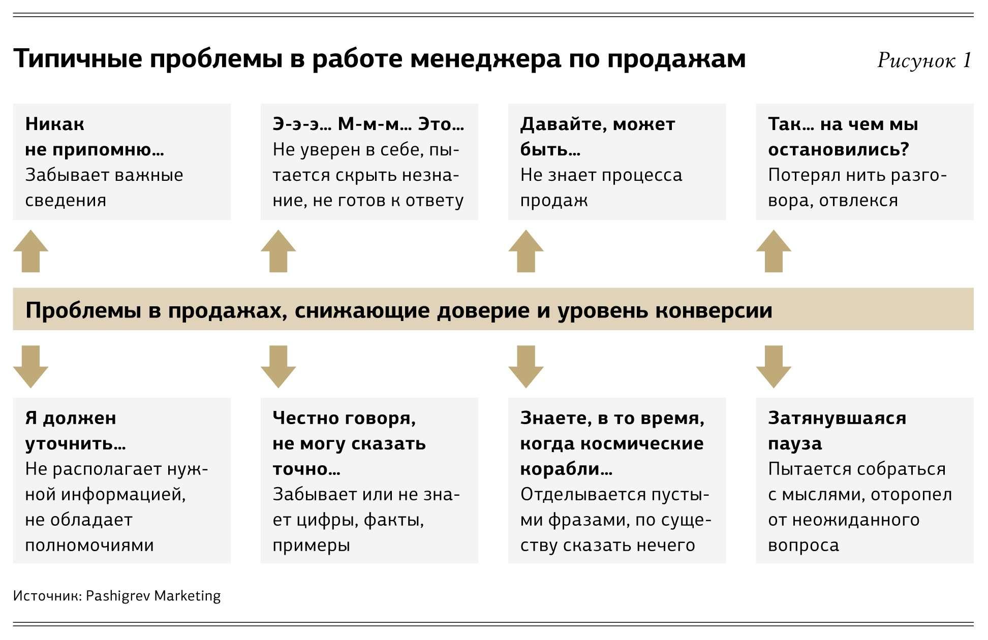 Схемы работы менеджеров