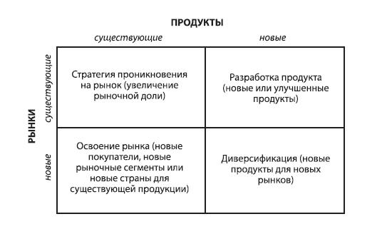 Стратегии роста Ансоффа