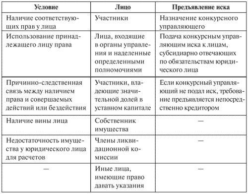 таблица сроков при банкротстве