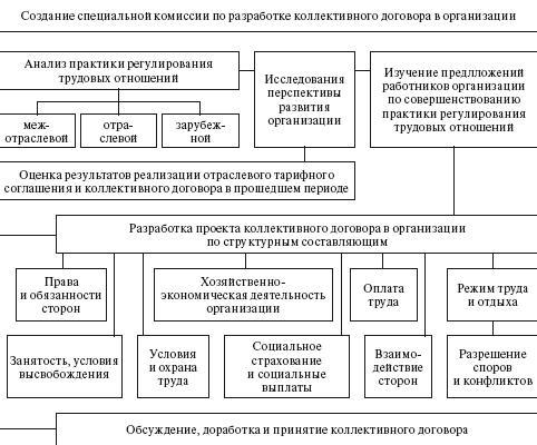 порядок составления коллективного договора