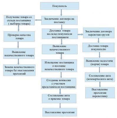 Договор На Поставку Упаковочных Материалов