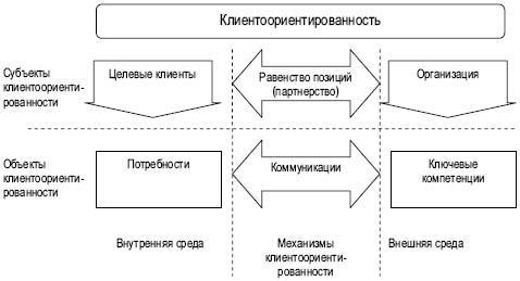 Клиентоориентированный подход: разбор ошибок, рекомендации и реальный пример внедрения