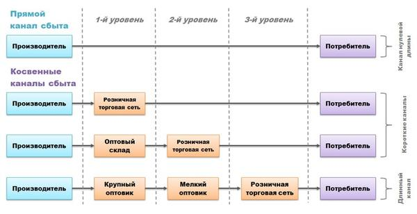 Каналы дистрибуции