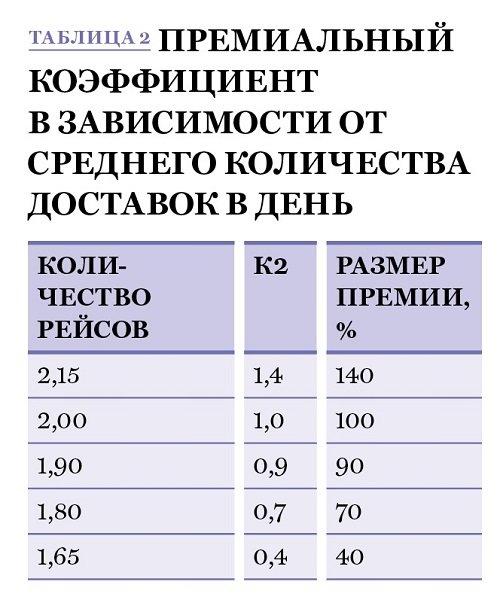 Показатели эффективности работы бухгалтерии бухгалтерское обслуживание ооо цена