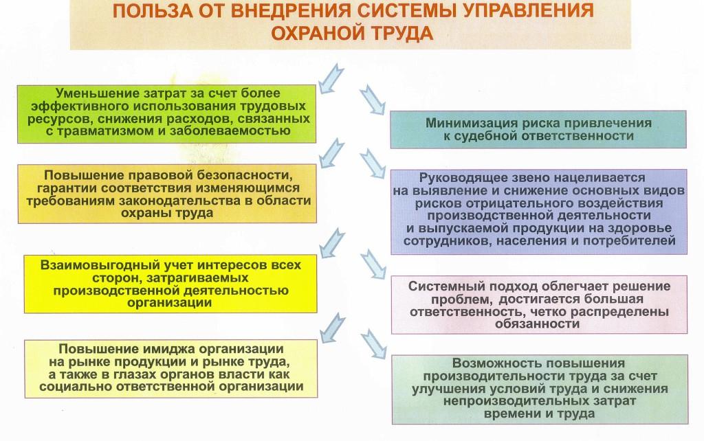 дипломная работа на тему система управления охраной труда на коммунальном предприятии