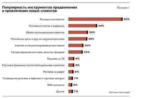 Популярность инструментов продвижения сайта и привлечения новых клиентов