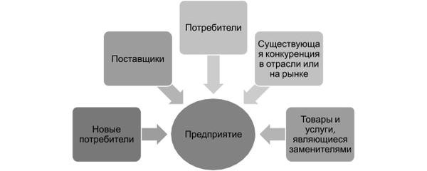 Товары-субституты и товары-комплименты