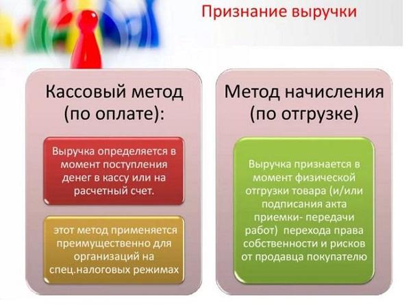 Учет выручки организации и порядок ее документального оформления
