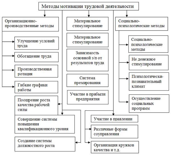 Организация трудовых процессов на основании полевых с х работ шпаргалка