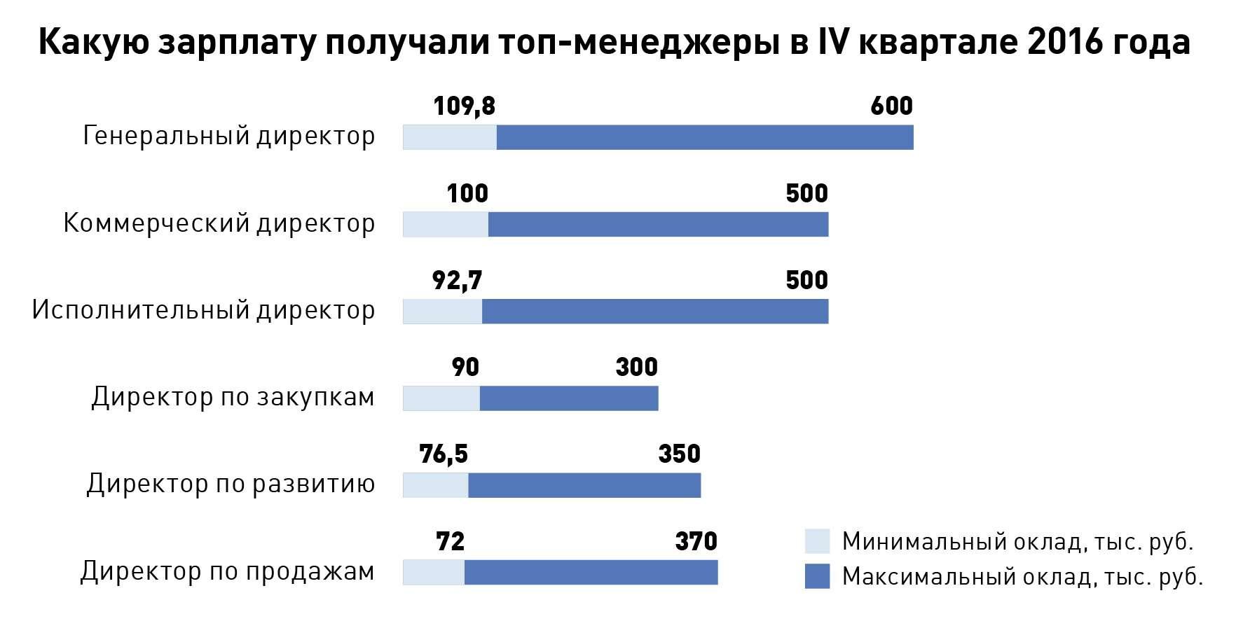 Скачать журнал работа и зарплата в москве
